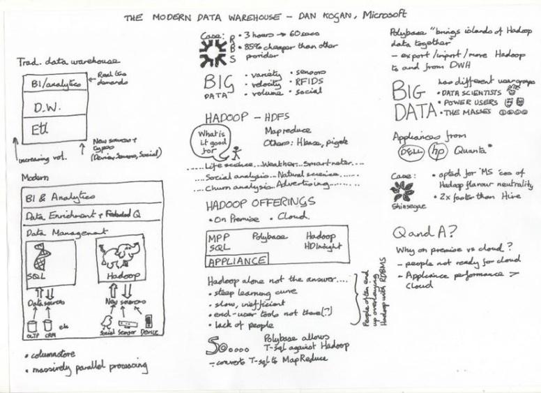 Kogan, Dan - Data Warehousing with SQL and hAdoop
