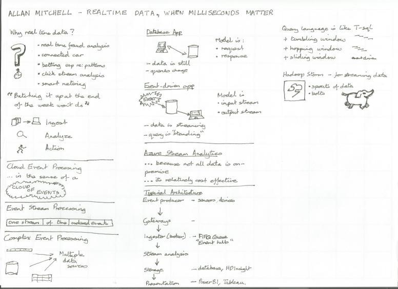 Mitchell, Allan - Realtime analytics