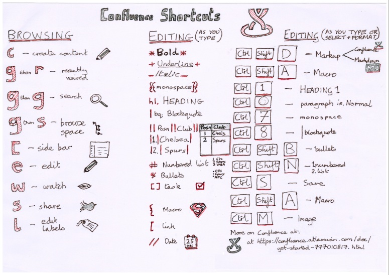 Confluence keyboard shortcuts sketchnote